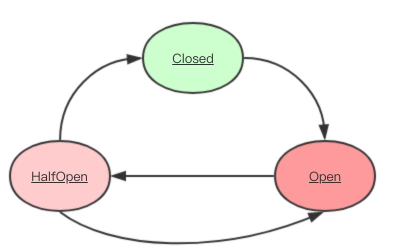 微服务的断路器实现图解Golang通用实现